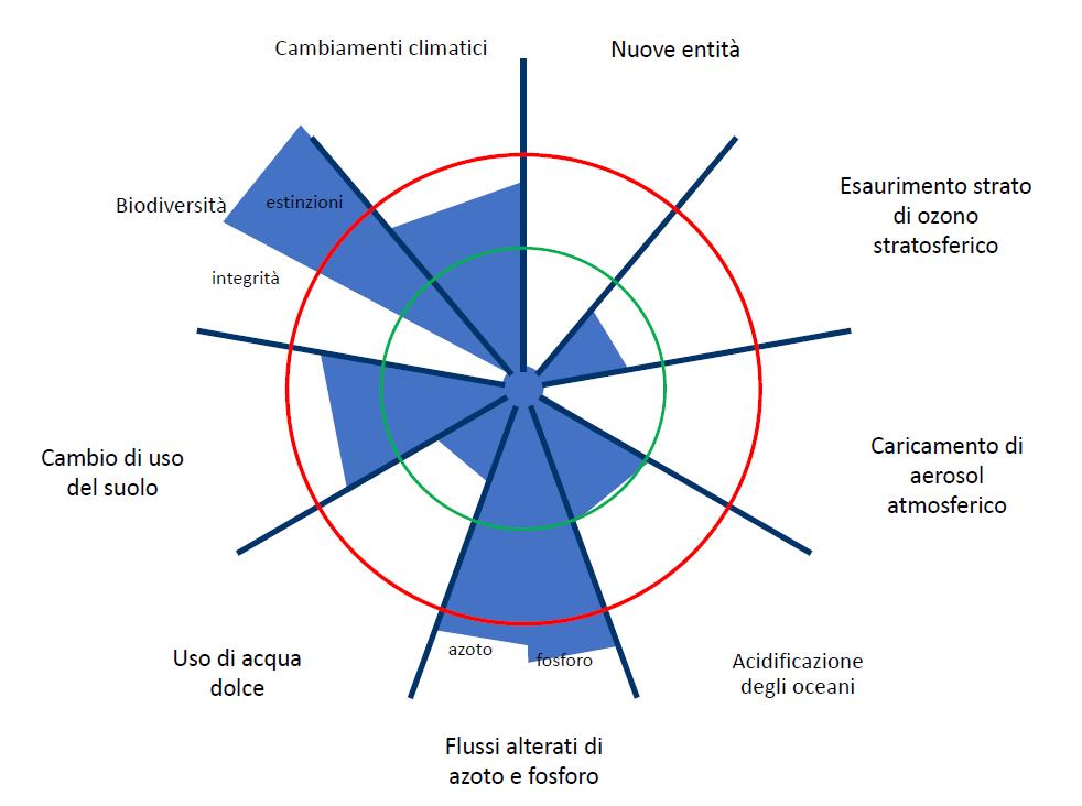 La domesticazione del grano e i confini planetari