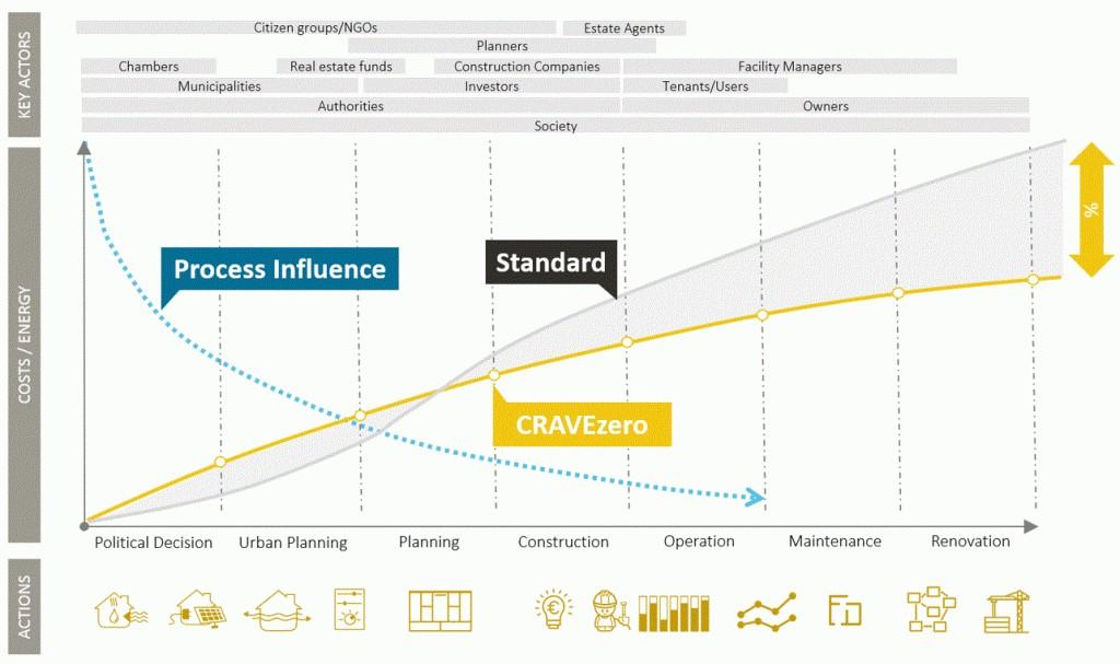 Cravezero – Riduzione dei costi e accelerazione del mercato per edifici nZeb