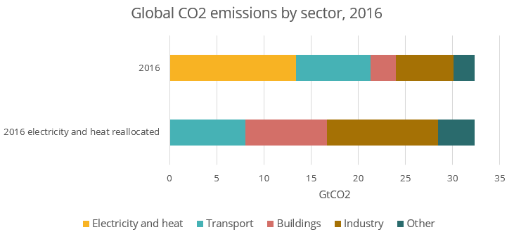 Tutti i dati sulle emissioni di CO2