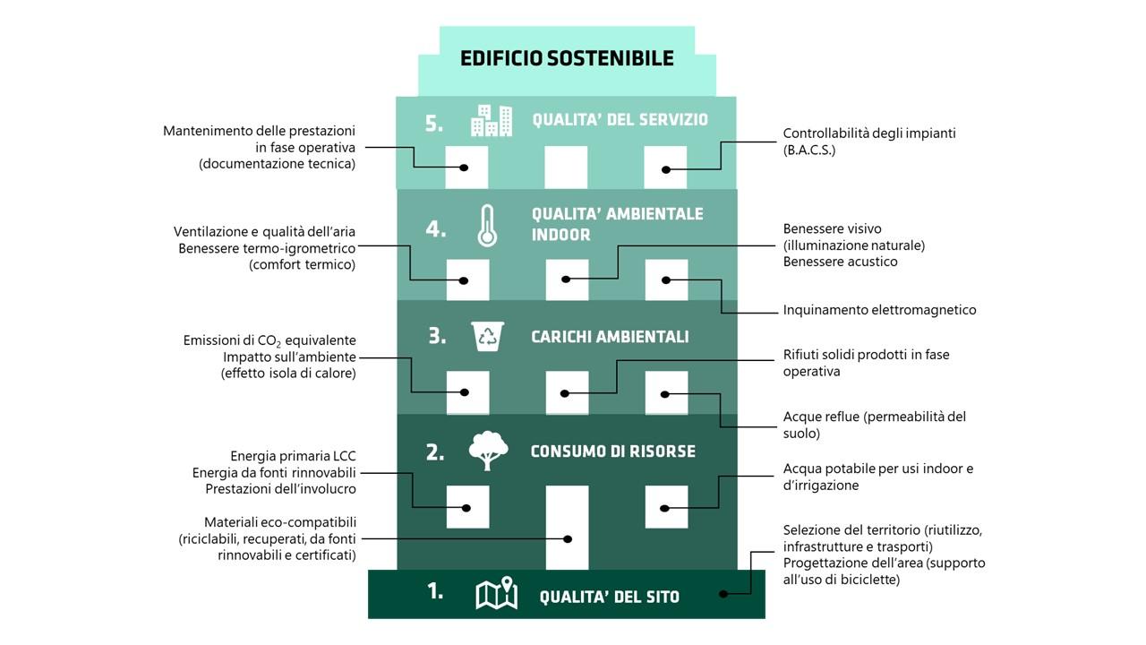 I requisiti di progettazione di un edificio sostenibile