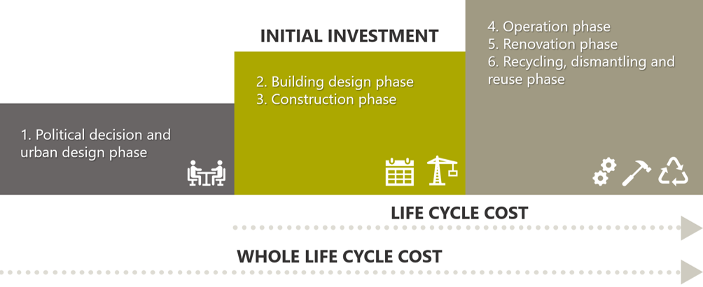 Il Life Cycle Costing di un edificio nZEB