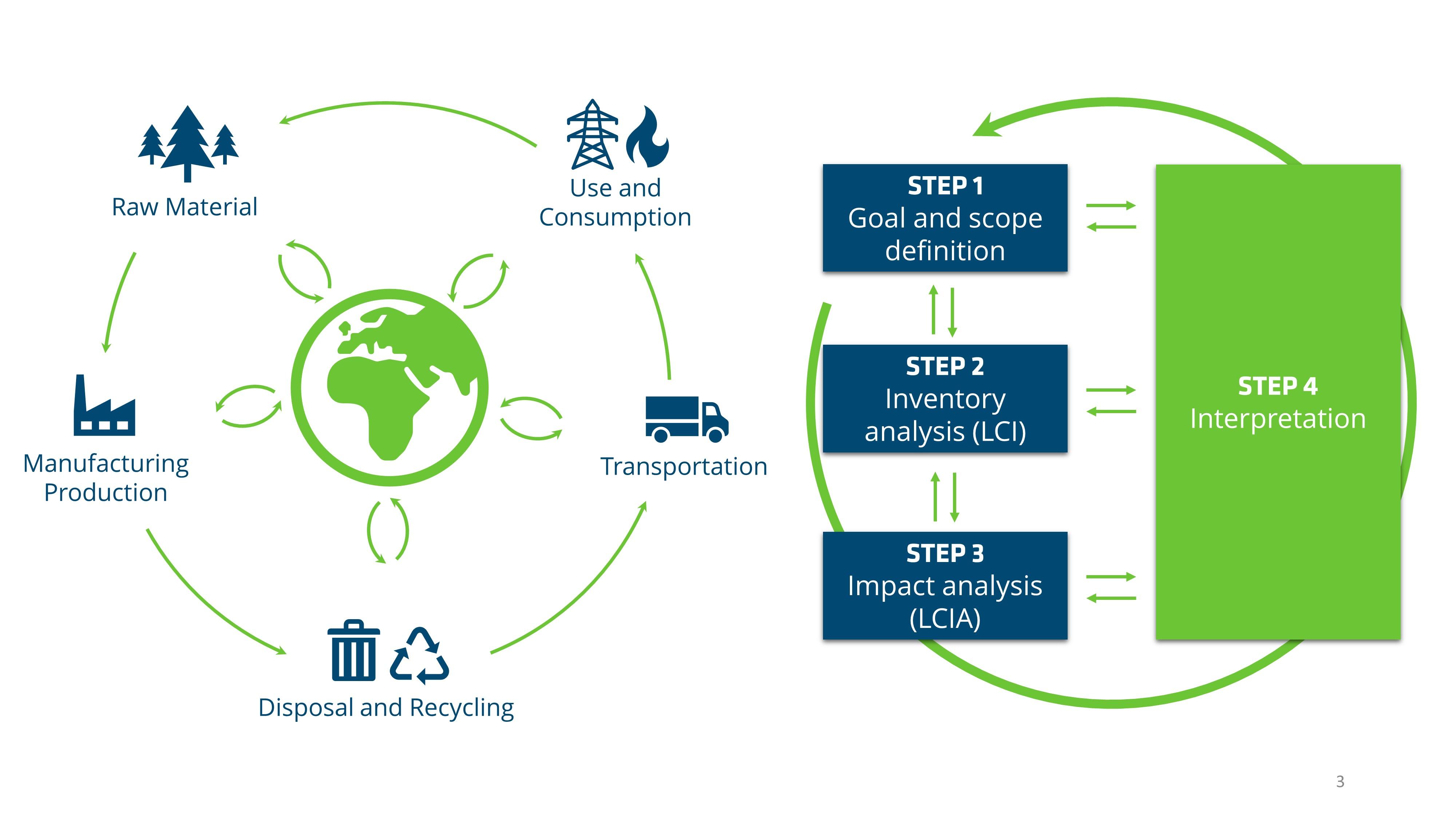 Life Cycle Assessment – L'importanza del ciclo di vita di prodotti e processi