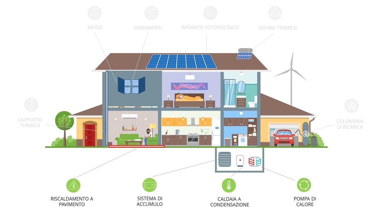 Superbonus 110%: tutti i lavori per efficientare la propria casa