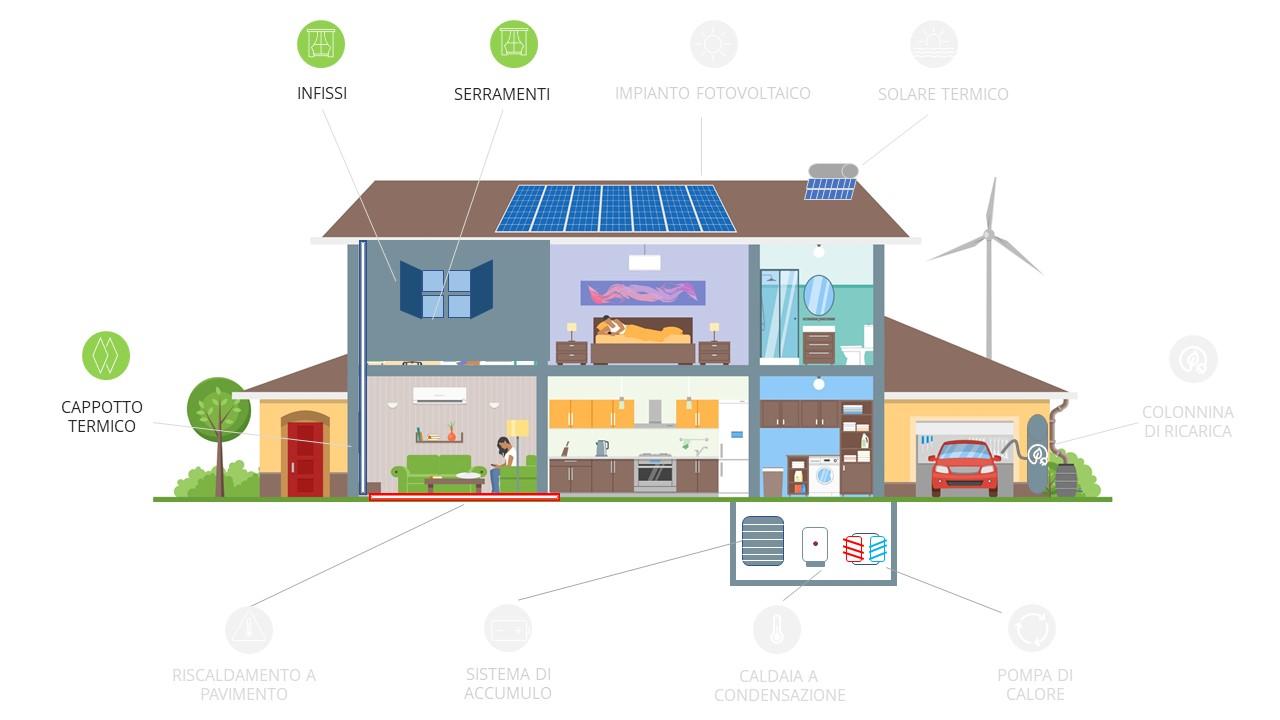 Superbonus 110%: tutti i lavori per efficientare – Isolamento