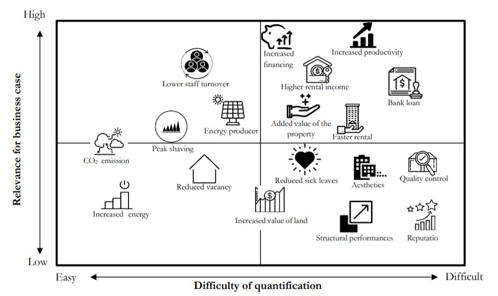 I co-benefits della riqualificazione energetica